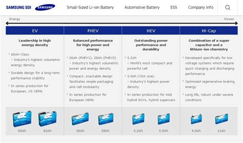 2017 BMW i3 will get 94 Ah battery cells from Samsung SDI