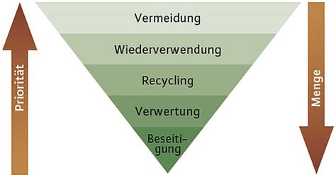 InnoRecycling AG Entsorgen ist out Recyceln ist in