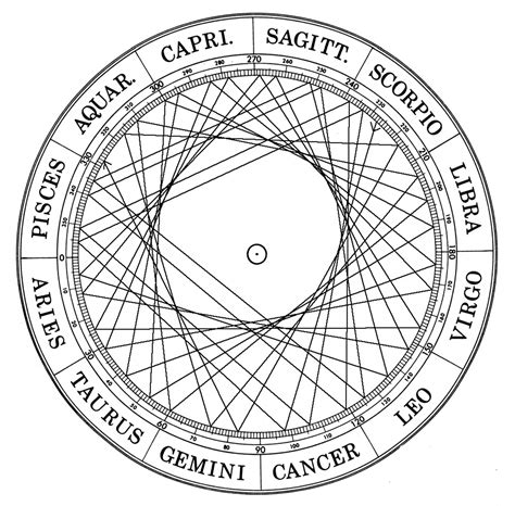 Esoteric Astrology: Reveal Secrets of Your Soul - Astronlogia