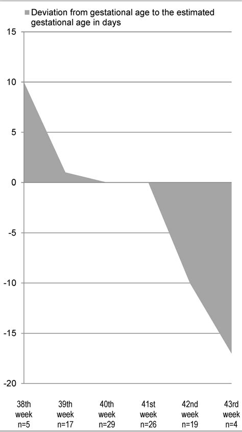 Deviation from gestational age to the estimated